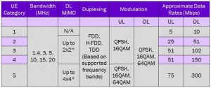 maximum UL and DL data rates for different Categories of UEs in 3GPP Rel.8,